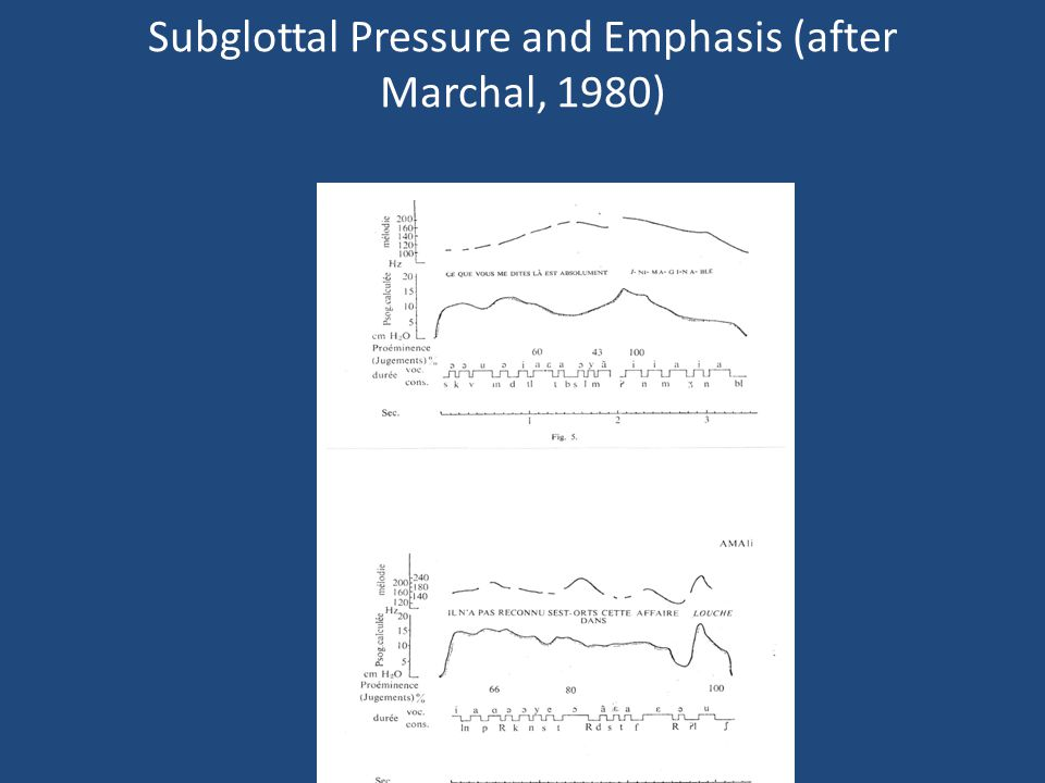 Subglottal Pressure and Emphasis (after Marchal, 1980)