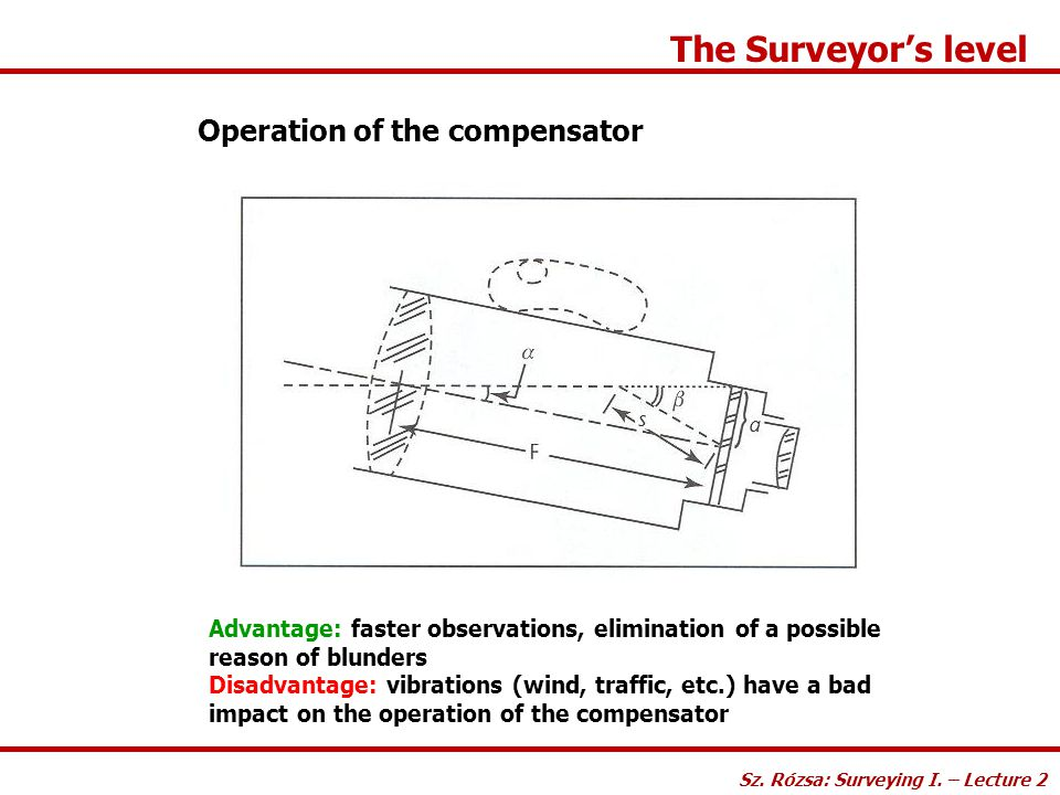 The Surveyor's level Operation of the compensator