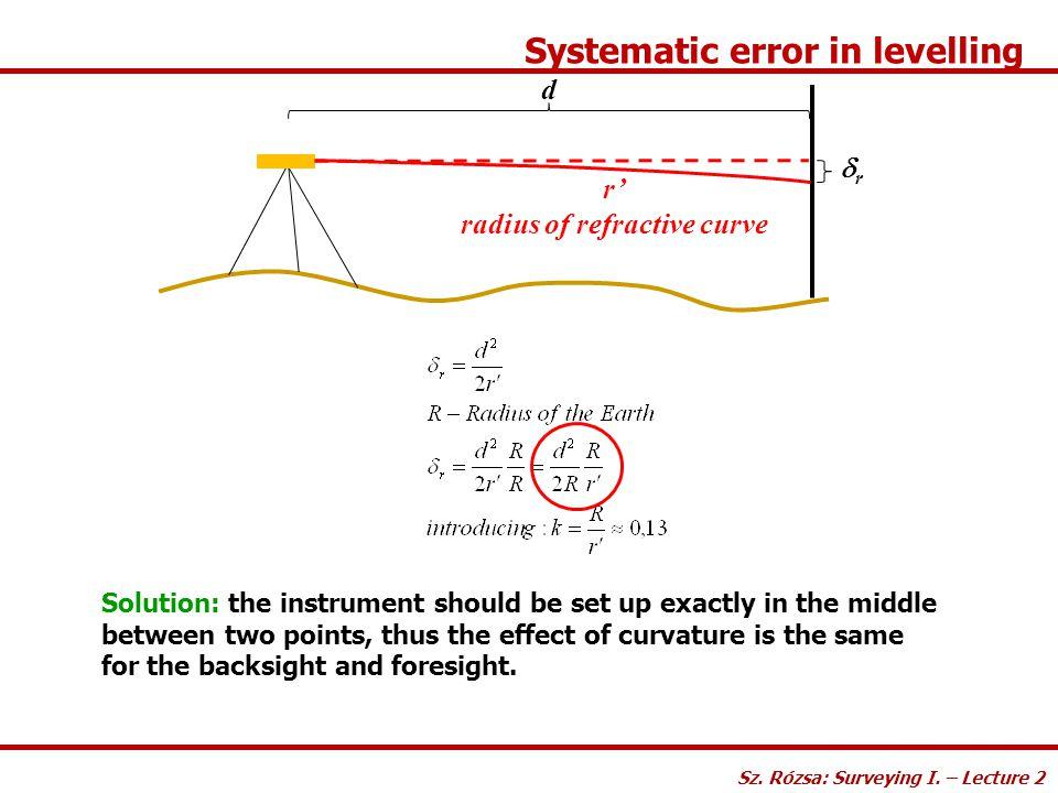 radius of refractive curve