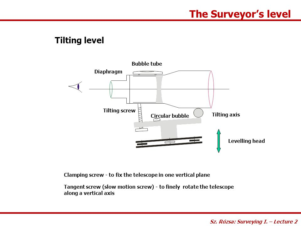 The Surveyor's level Tilting level Bubble tube Diaphragm Tilting screw