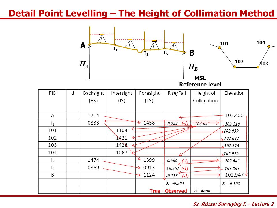 Detail Point Levelling – The Height of Collimation Method