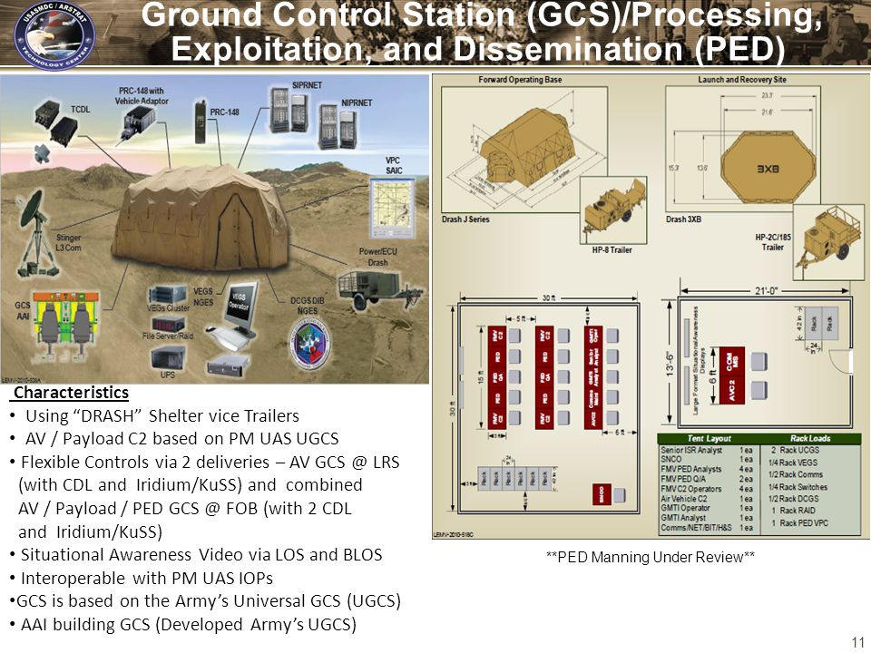 Ground Control Station (GCS)/Processing, Exploitation, and Dissemination (PED)