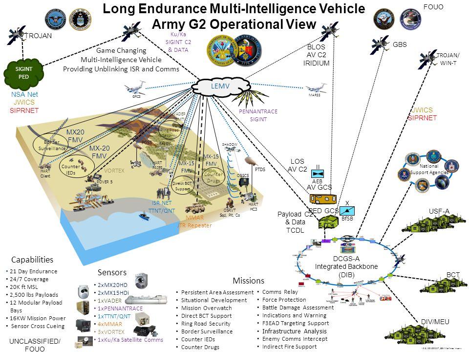 Long Endurance Multi-Intelligence Vehicle Army G2 Operational View