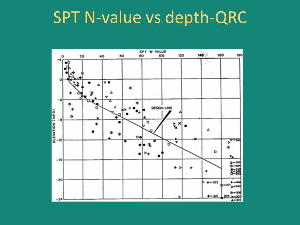SPT N-value vs depth-QRC
