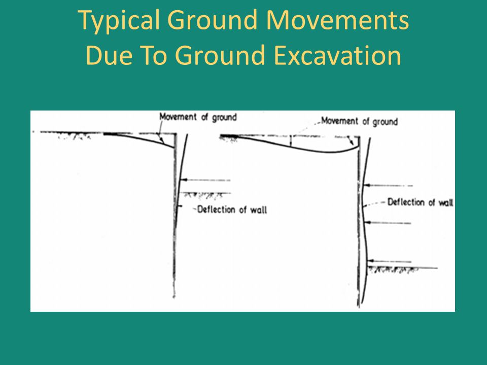 Typical Ground Movements Due To Ground Excavation