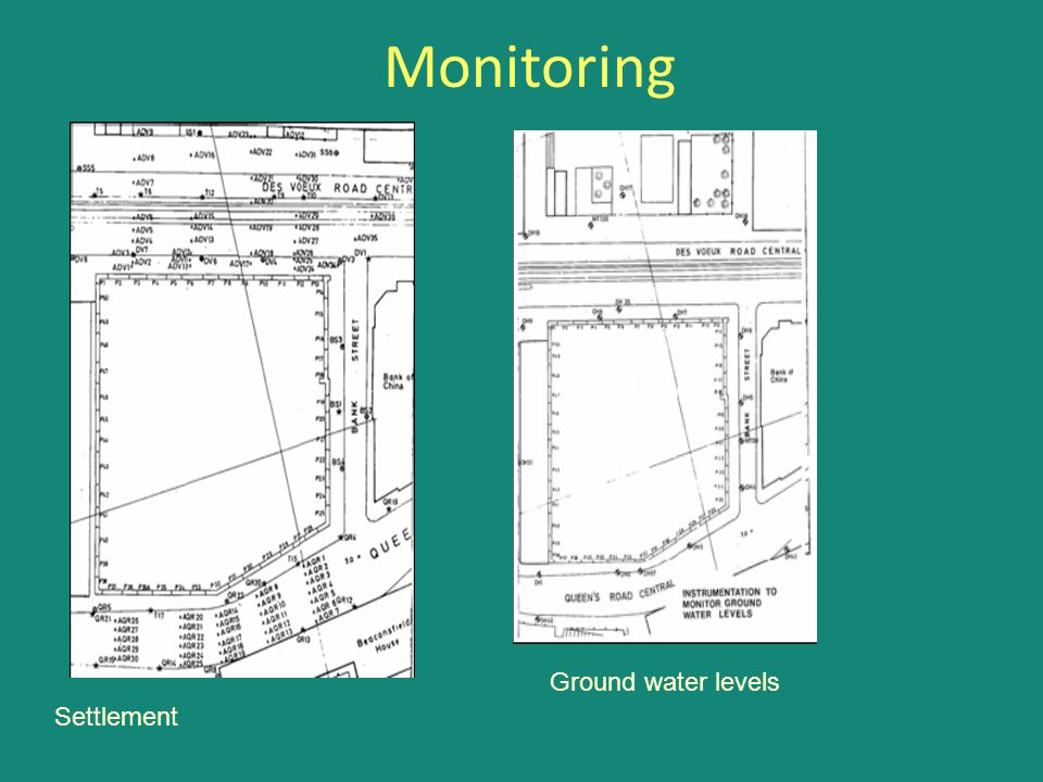 Monitoring Ground water levels Settlement
