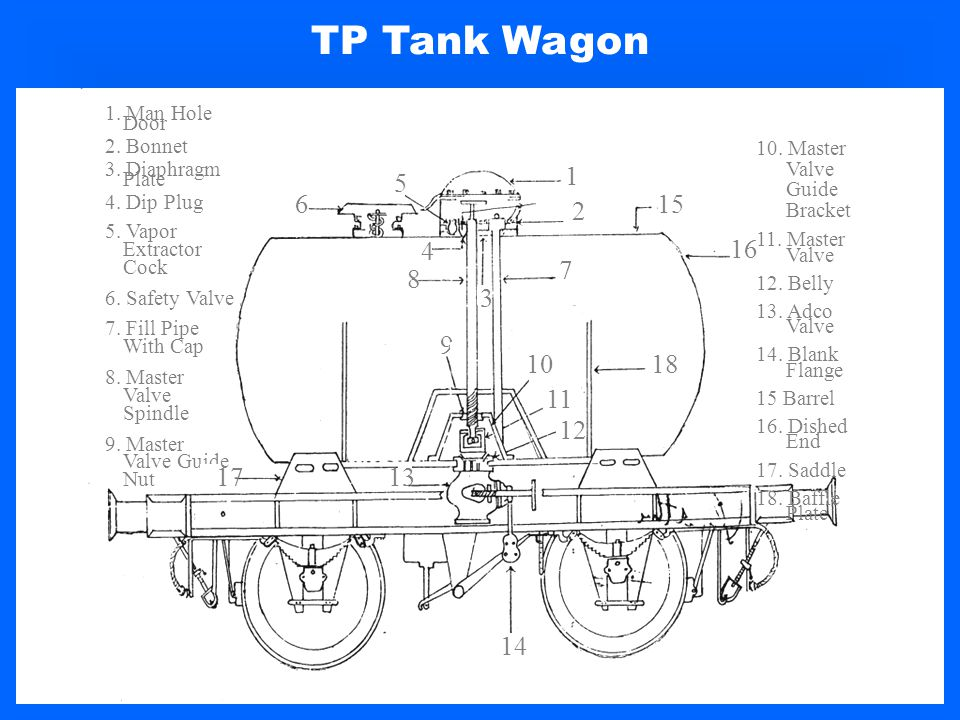 TP Tank Wagon 1. Man Hole Door. 2. Bonnet. 3. Diaphragm Plate. 4. Dip Plug. 5. Vapor Extractor Cock.