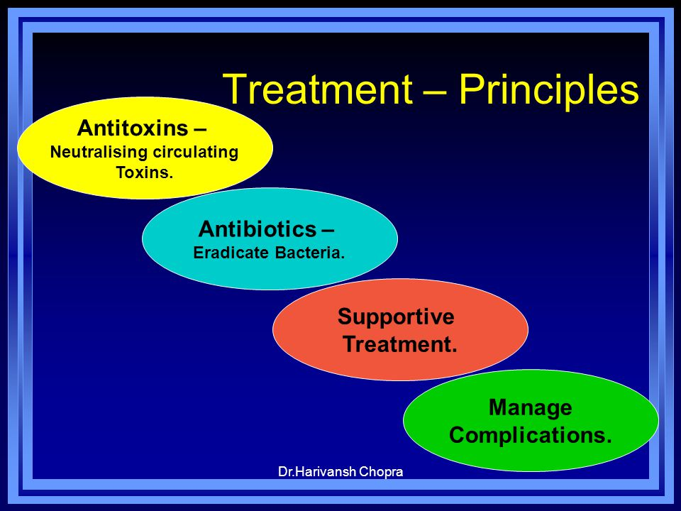 Treatment – Principles