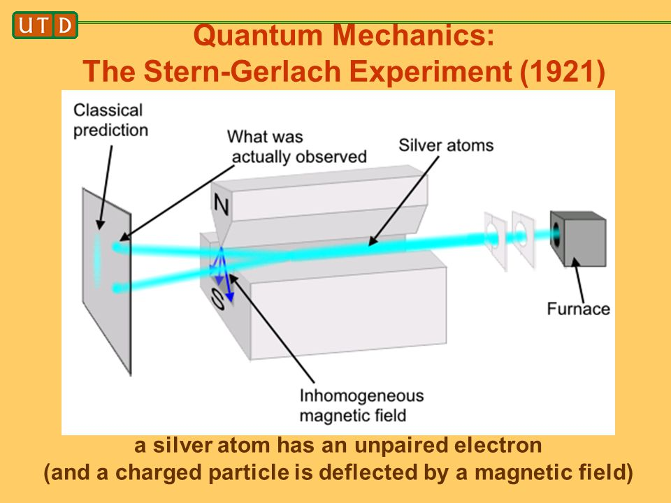 Quantum Mechanics: The Stern-Gerlach Experiment (1921)