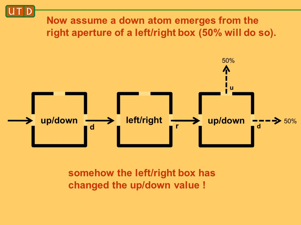 Now assume a down atom emerges from the right aperture of a left/right box (50% will do so).