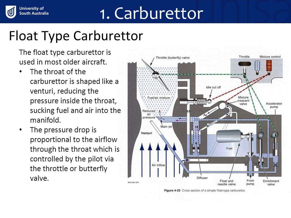 Carburettor Float Type Carburettor on Carburetor Cross Section