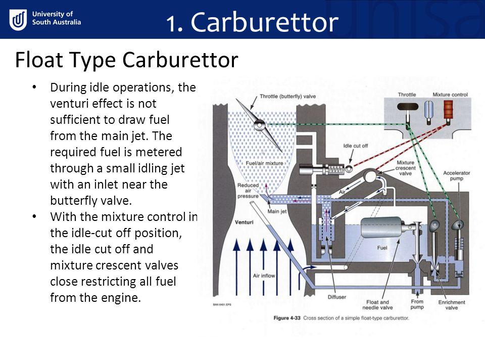 1. Carburettor Float Type Carburettor