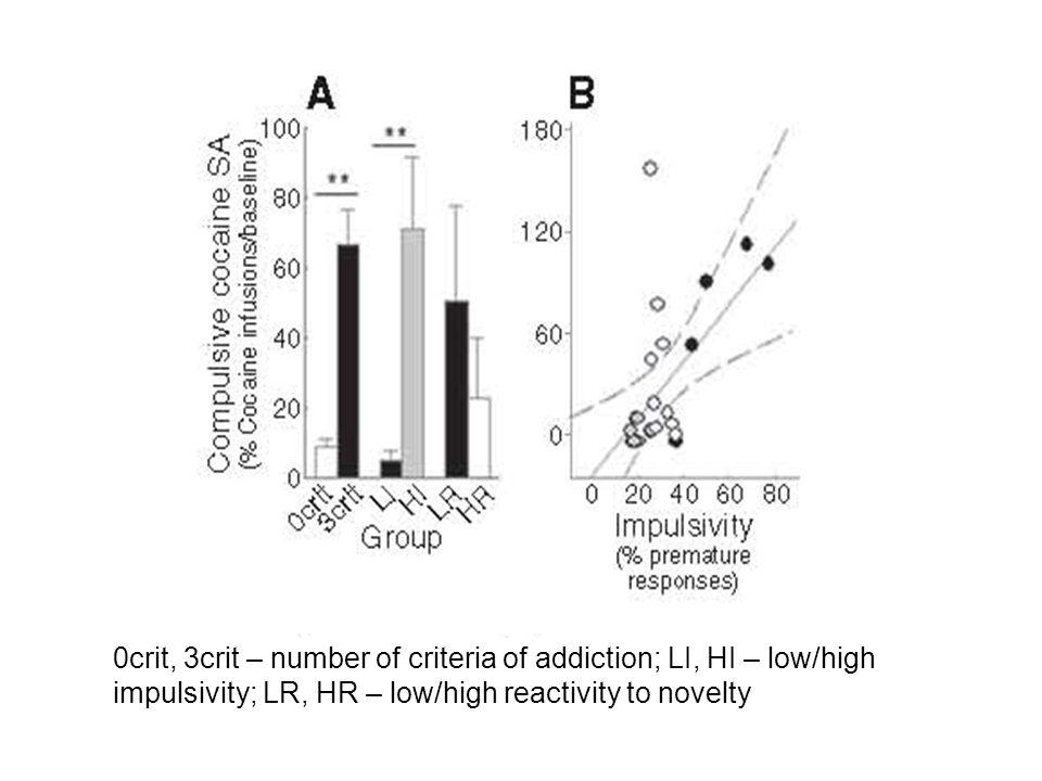 0crit, 3crit – number of criteria of addiction; LI, HI – low/high impulsivity; LR, HR – low/high reactivity to novelty