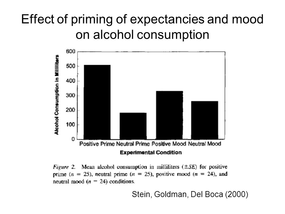 Effect of priming of expectancies and mood on alcohol consumption