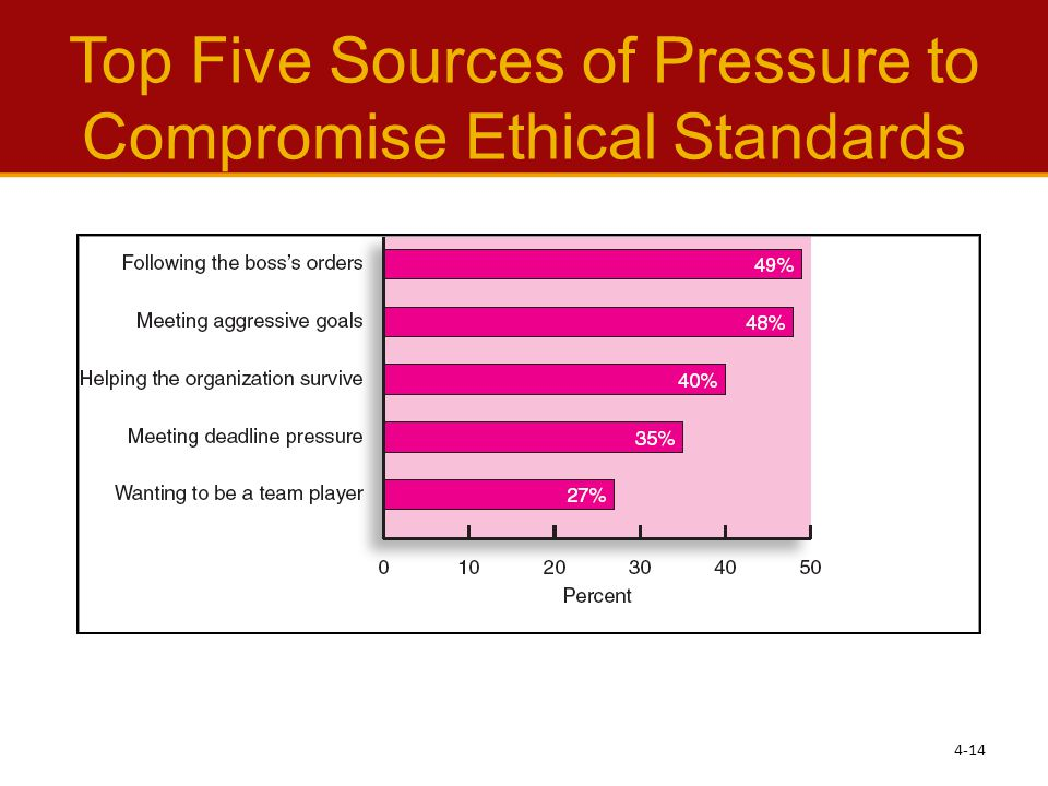 Top Five Sources of Pressure to Compromise Ethical Standards