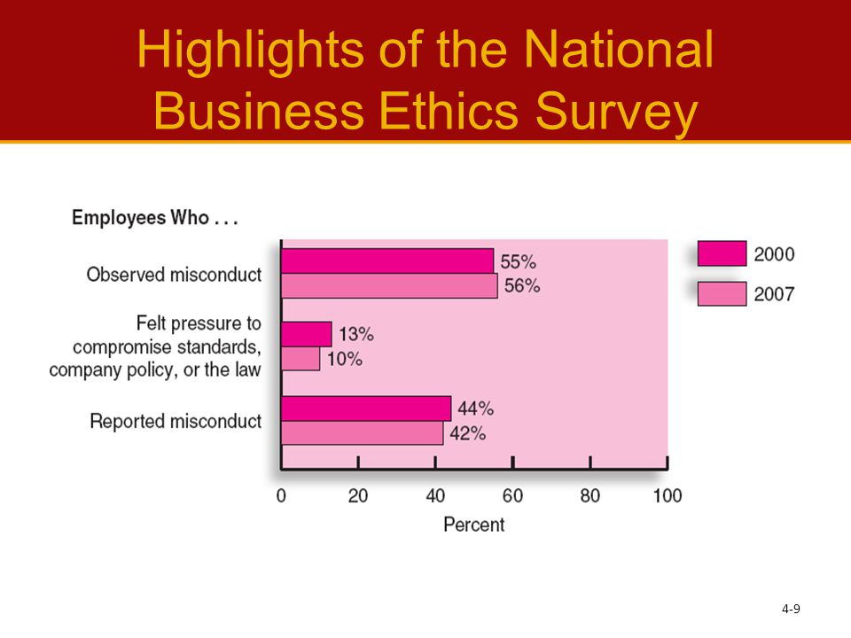 Highlights of the National Business Ethics Survey