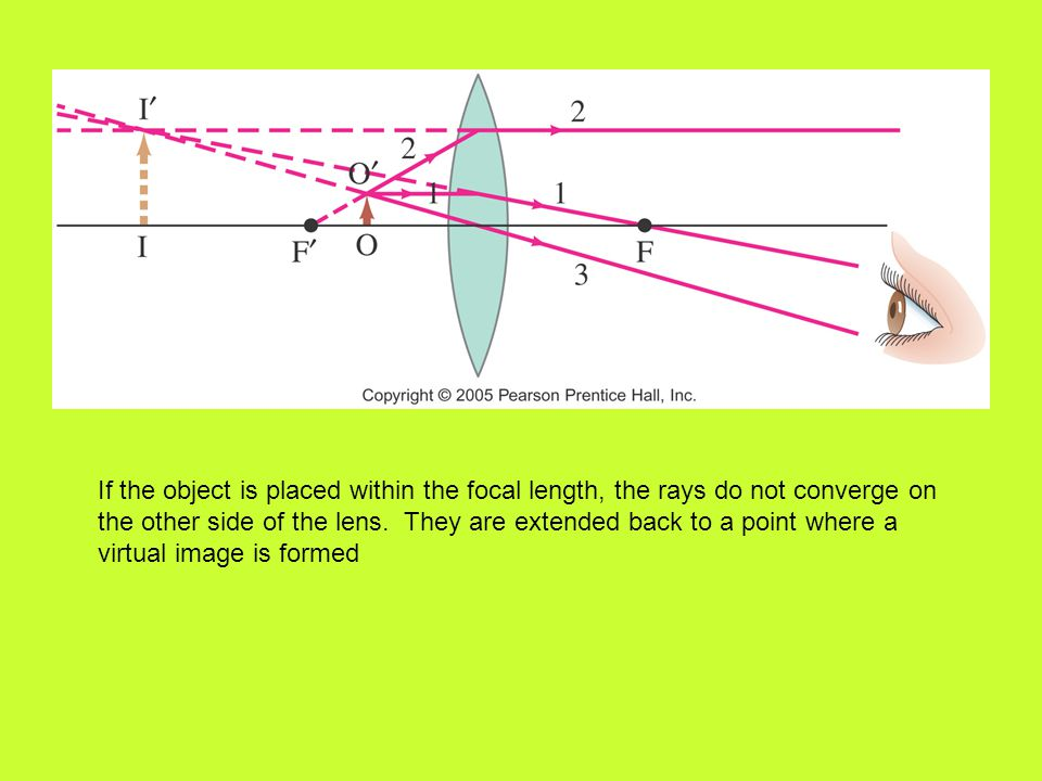 If the object is placed within the focal length, the rays do not converge on the other side of the lens.