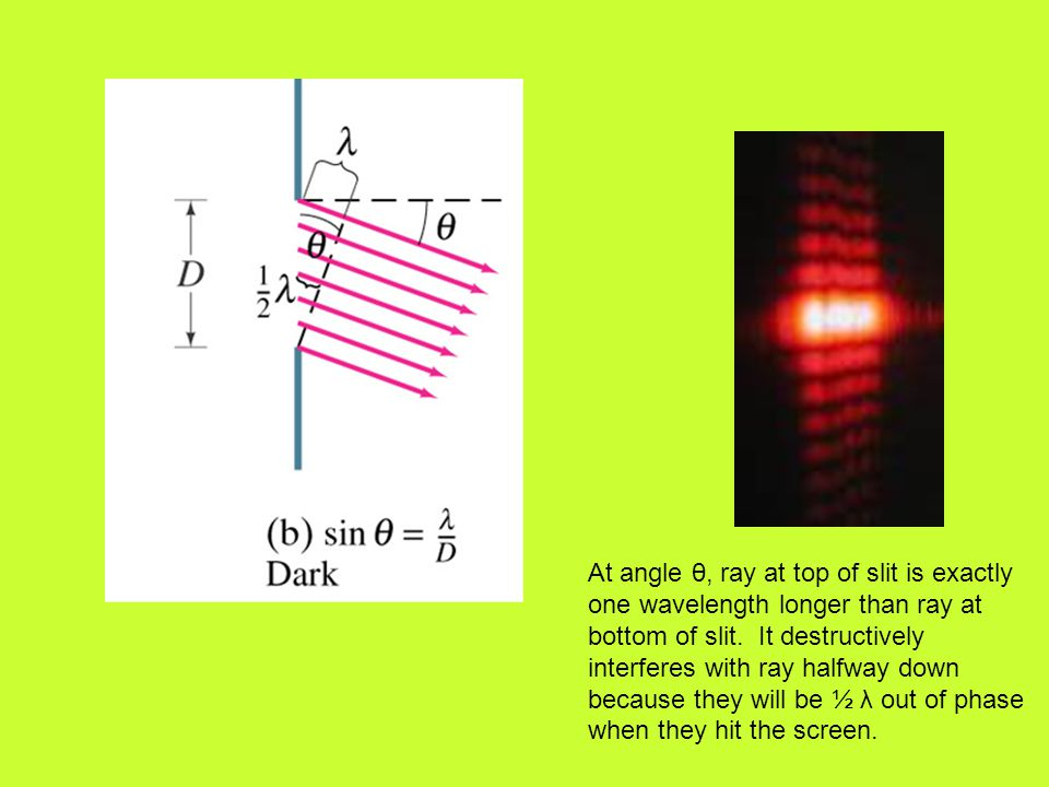 At angle θ, ray at top of slit is exactly one wavelength longer than ray at bottom of slit.