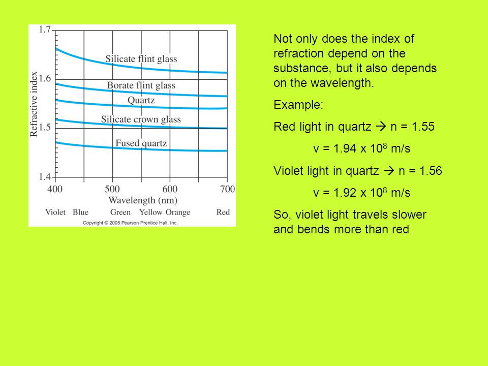 Not only does the index of refraction depend on the substance, but it also depends on the wavelength.