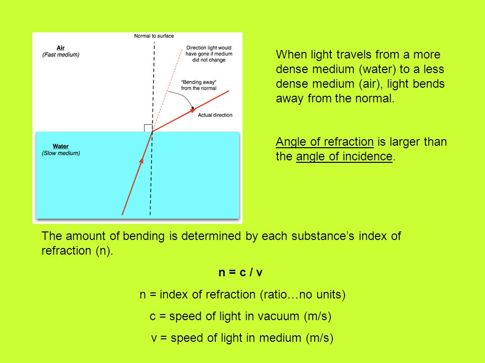 Angle of refraction is larger than the angle of incidence.