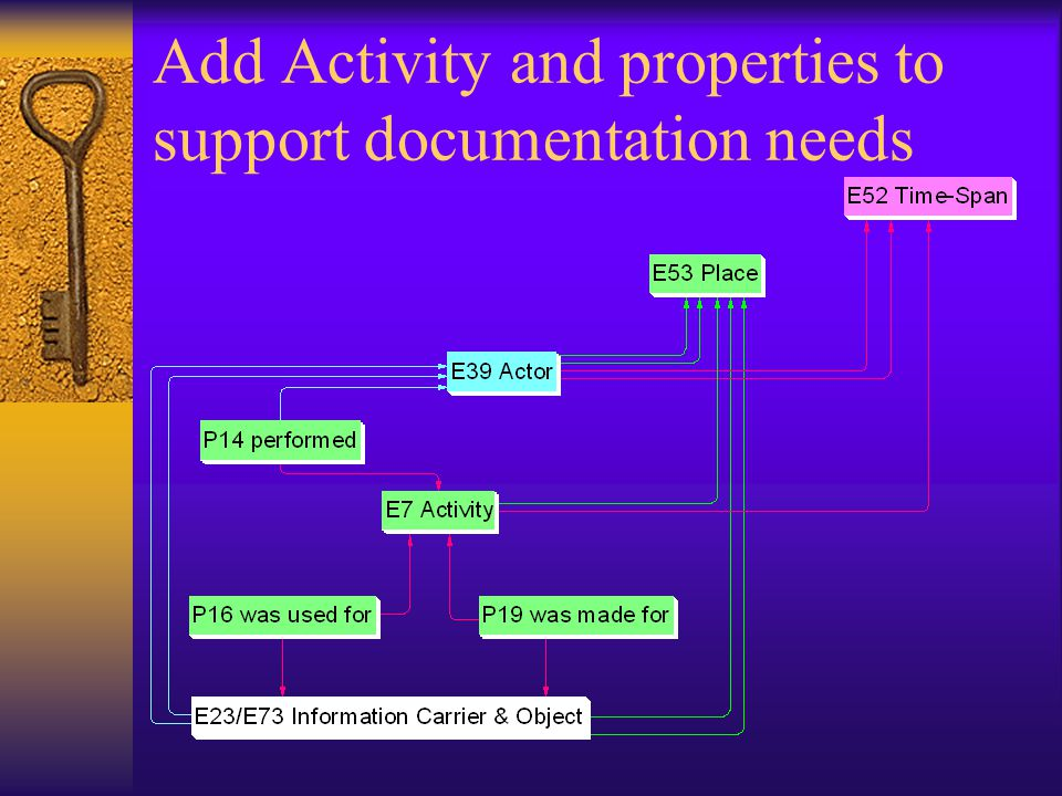 Add Activity and properties to support documentation needs