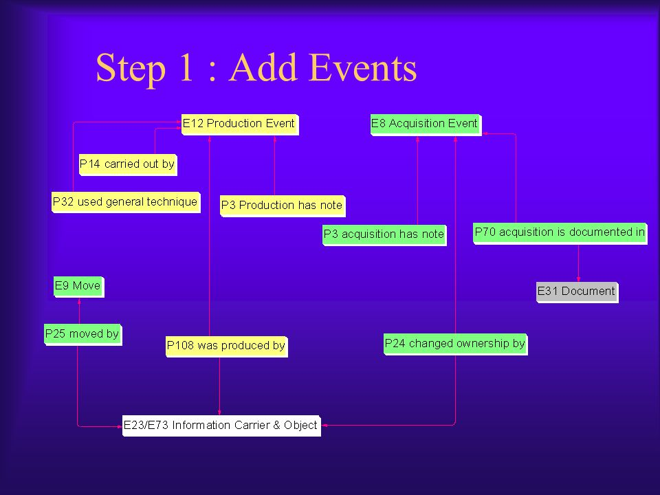Step 1 : Add Events