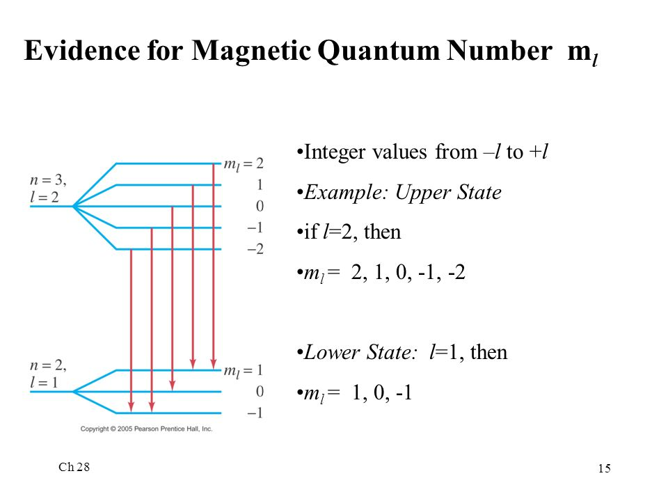 Evidence for Magnetic Quantum Number ml