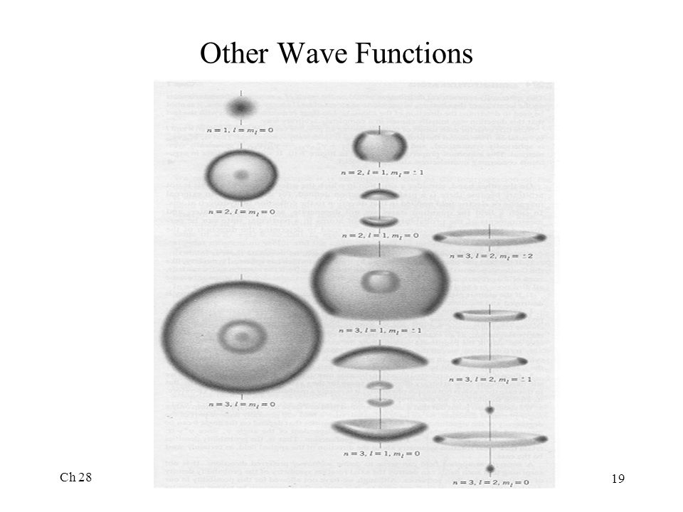 Other Wave Functions Ch 28