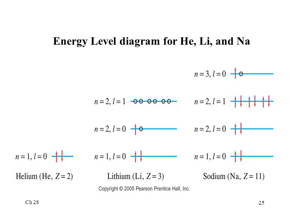 Energy Level diagram for He, Li, and Na