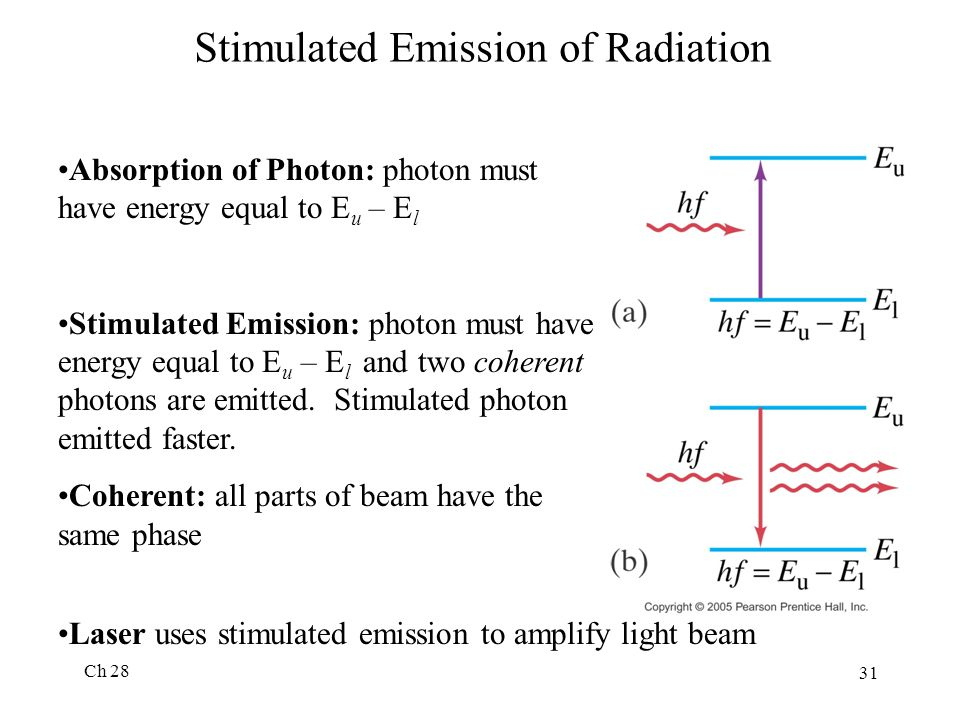 Stimulated Emission of Radiation