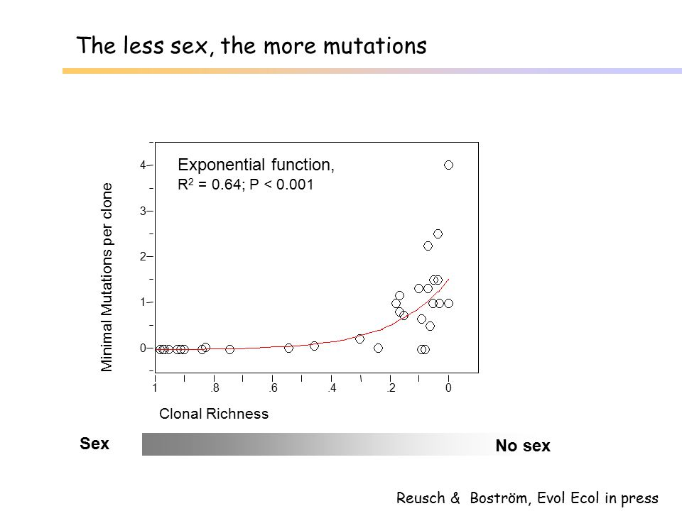 The less sex, the more mutations
