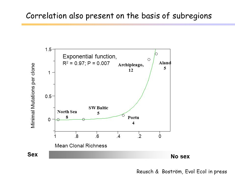 Correlation also present on the basis of subregions