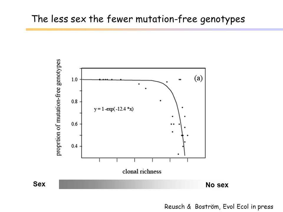 The less sex the fewer mutation-free genotypes