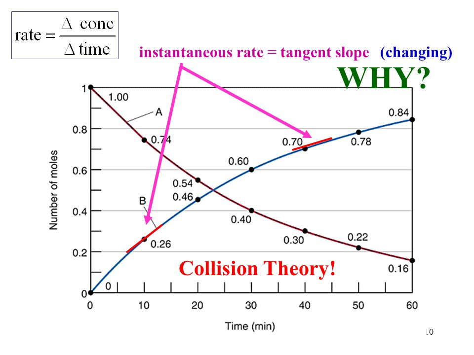 instantaneous rate = tangent slope