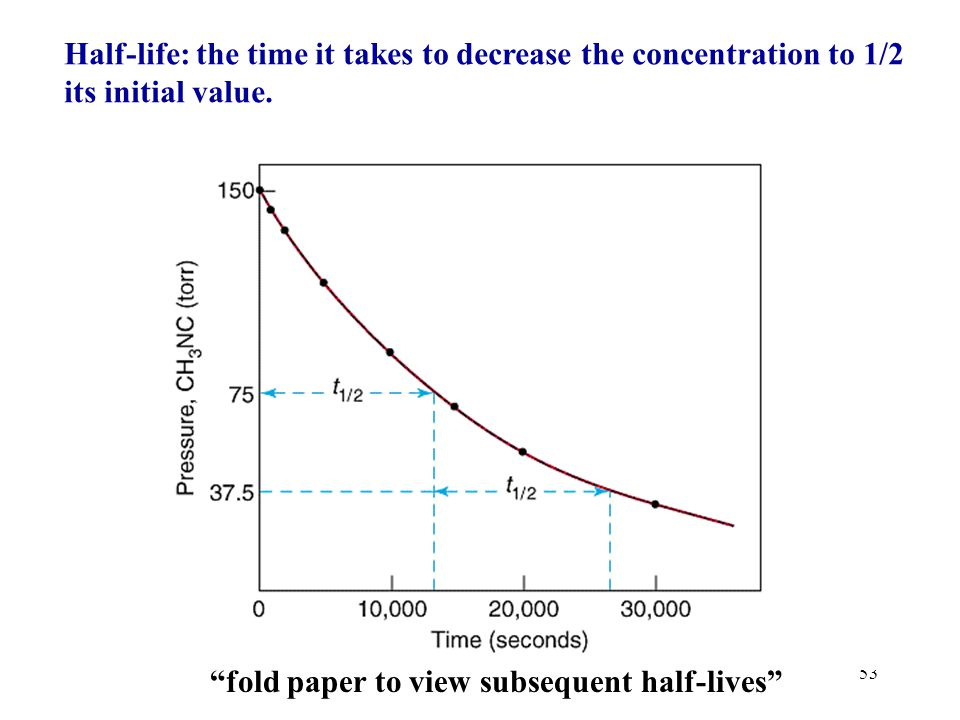 Half-life: the time it takes to decrease the concentration to 1/2