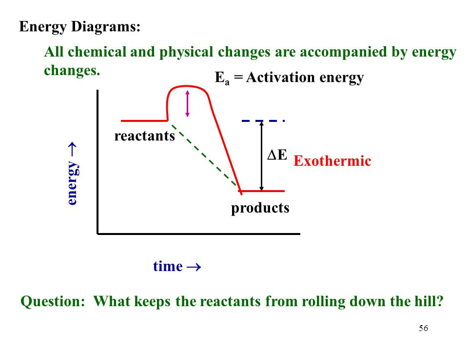 Energy Diagrams: All chemical and physical changes are accompanied by energy changes. Ea = Activation energy.