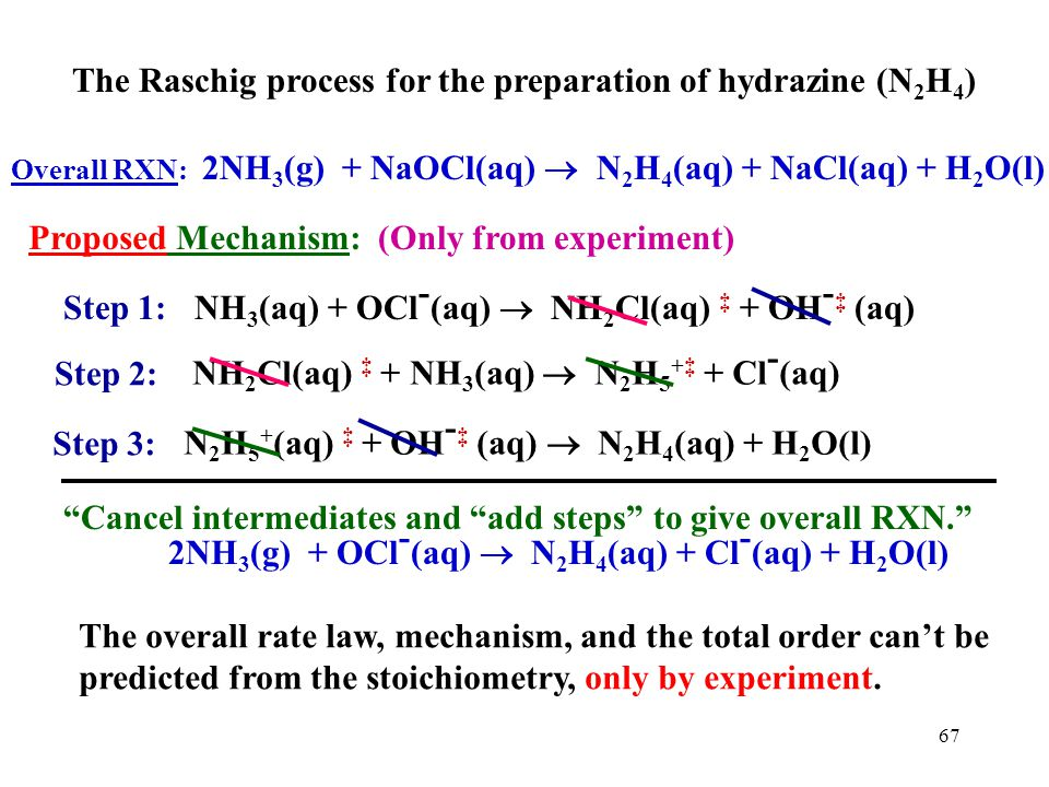 The Raschig process for the preparation of hydrazine (N2H4)