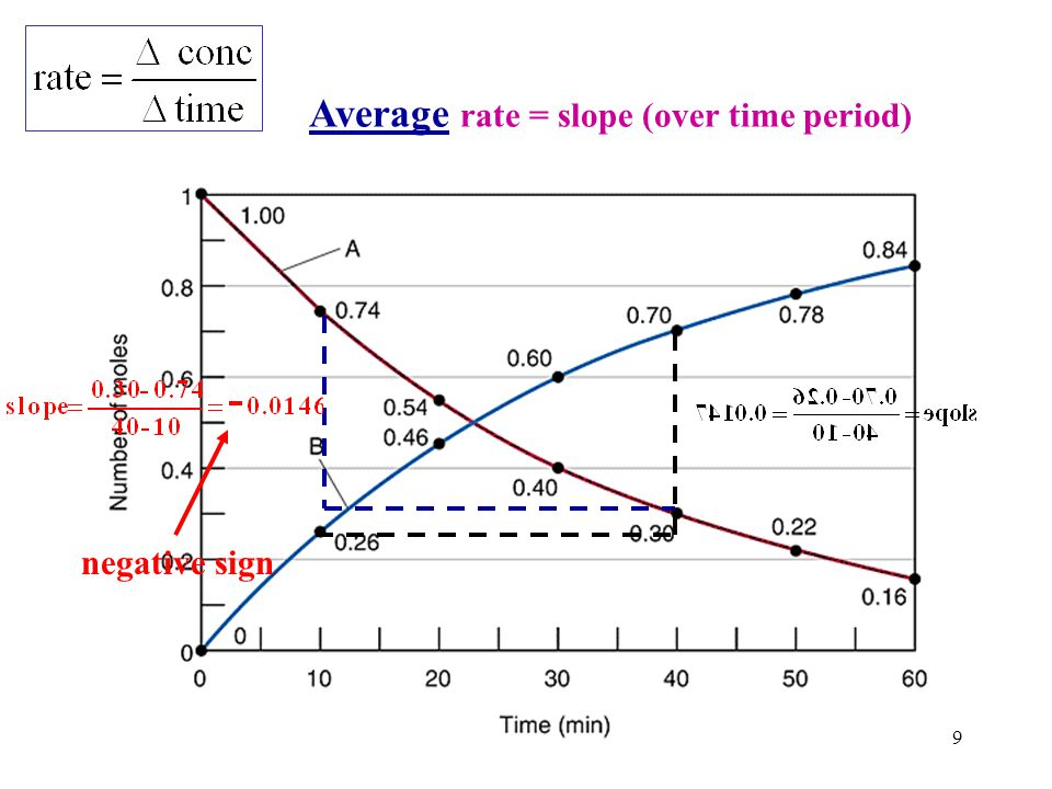 Average rate = slope (over time period)