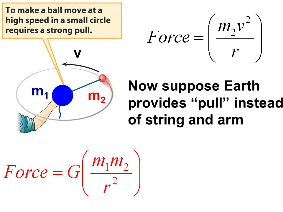 Now suppose Earth provides pull instead of string and arm v v m1 m2 m2