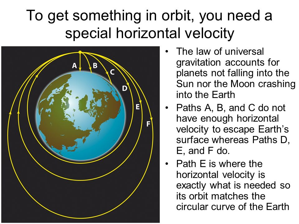 To get something in orbit, you need a special horizontal velocity