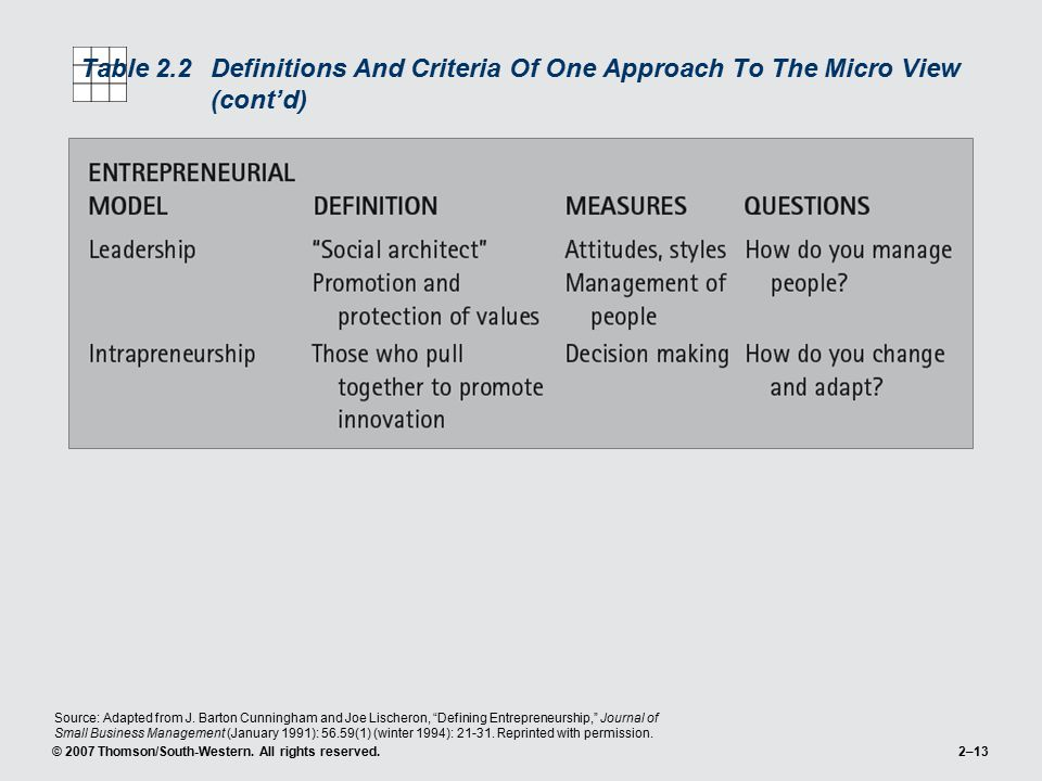 Table 2.2 Definitions And Criteria Of One Approach To The Micro View (cont'd)