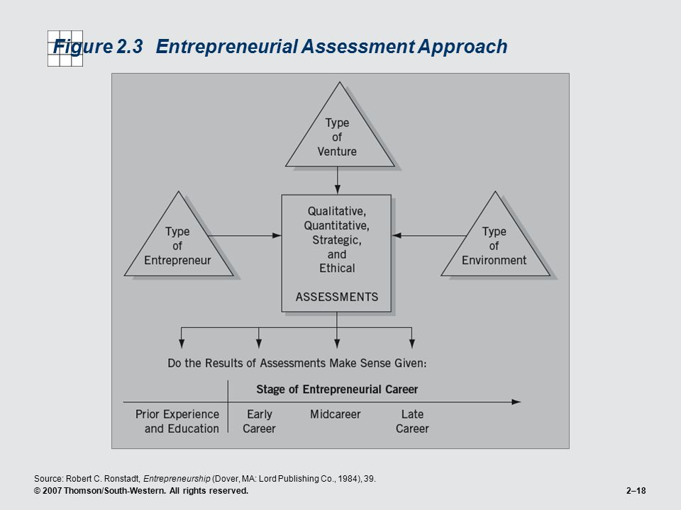 Figure 2.3 Entrepreneurial Assessment Approach
