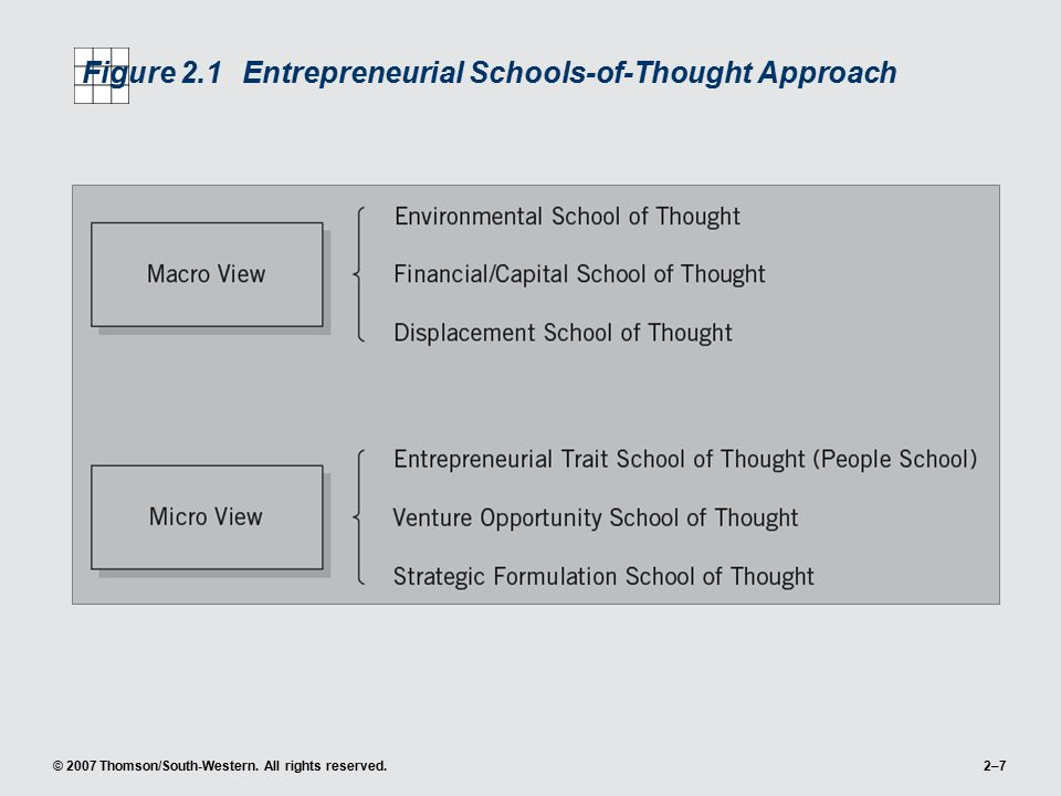 Figure 2.1 Entrepreneurial Schools-of-Thought Approach