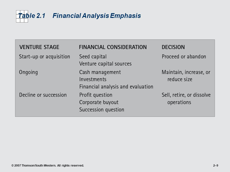 Table 2.1 Financial Analysis Emphasis