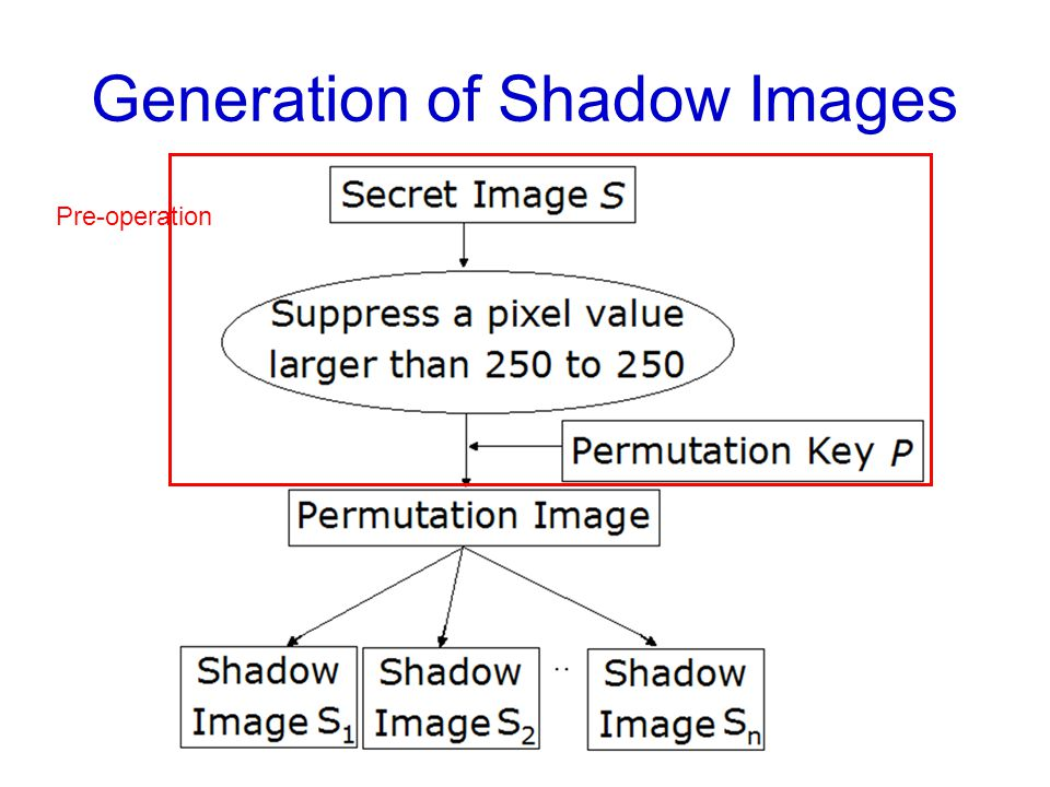 Generation of Shadow Images