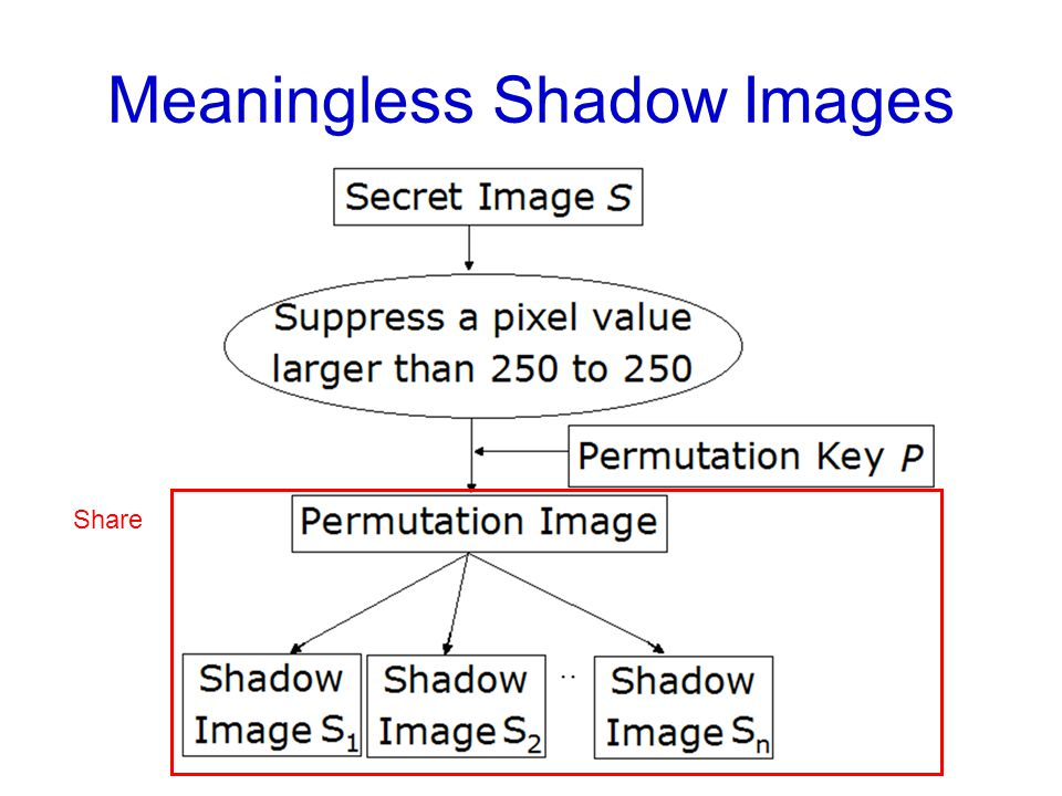 Meaningless Shadow Images