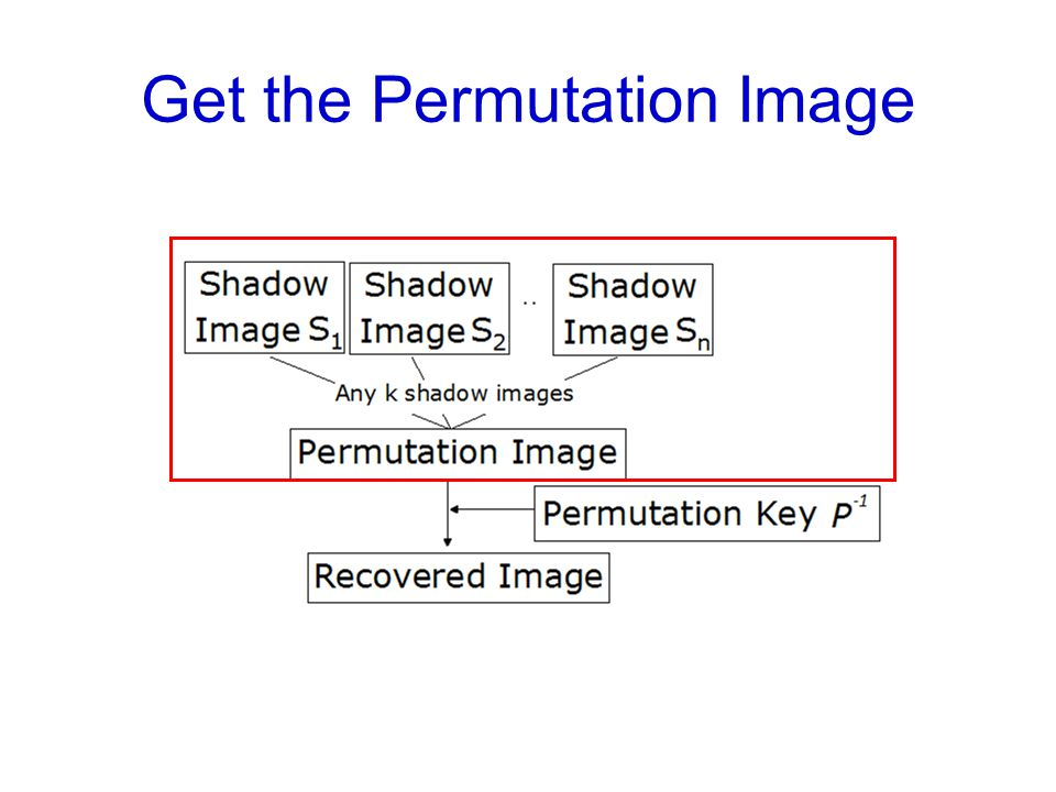 Get the Permutation Image