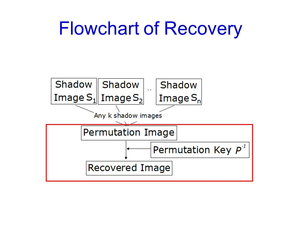 Flowchart of Recovery