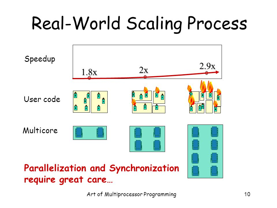 Real-World Scaling Process