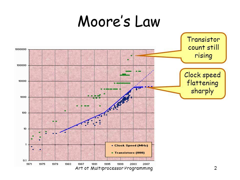 Moore's Law Transistor count still rising